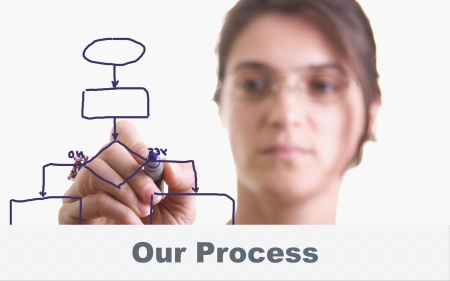 Our Process - Lean Recruiters - Six Sigma Recruiters